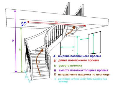 Расчёт чердачной лестницы