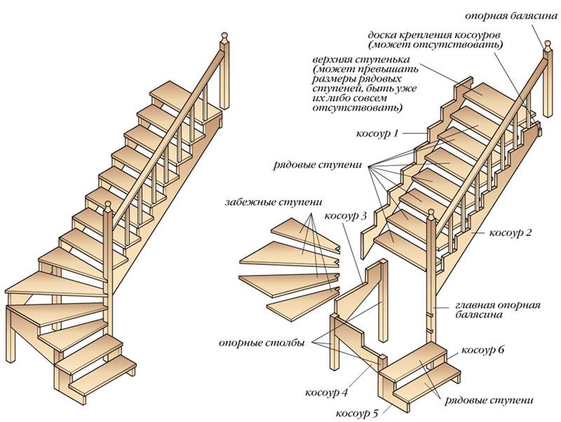 Полувинтовая лестница на чердак