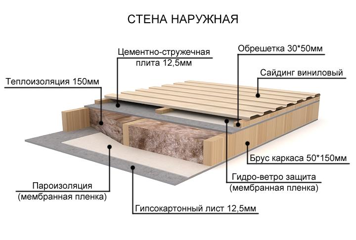 Устройство стены в каркасном доме