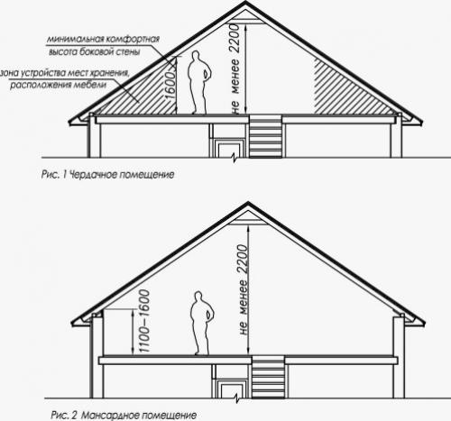 Увеличение высоты крыши