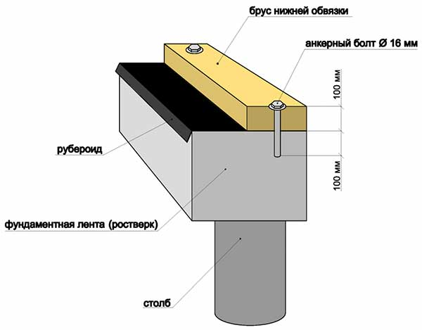 Схема монтажа обвязки дома