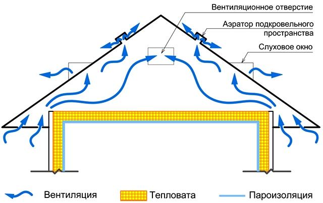 Схема подкровельного пространства чердака