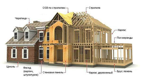 Типовой каркасный дом