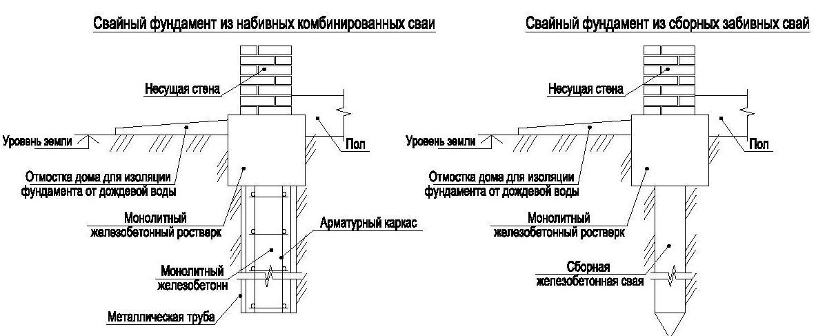Виды свайных фундаментов