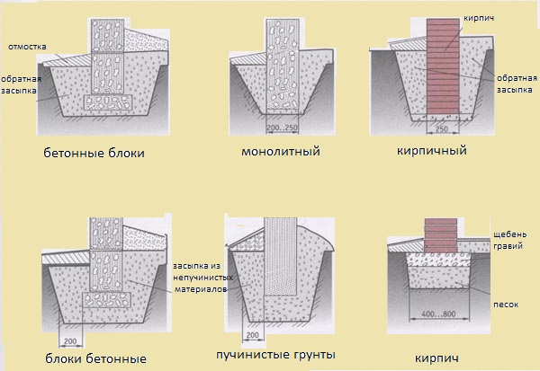 Схема вариантов столбчатого фундамента под каркас