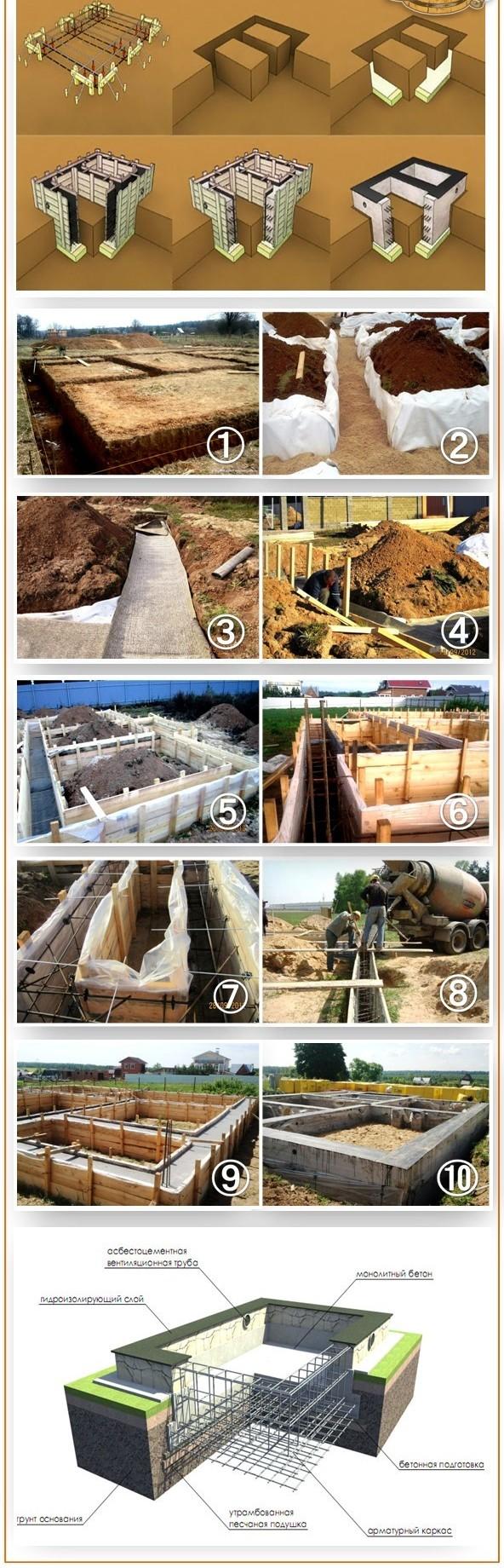 Подготовительный этап к строительству железобетонной плиты