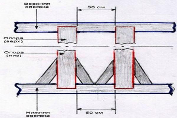 Монтаж верхней обвязки и установка балок перекрытия