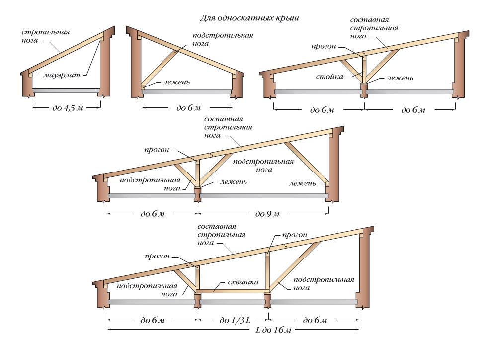 Конструкция крыши для гаража
