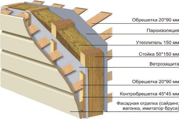 Стеновой «пирог»: характеристики