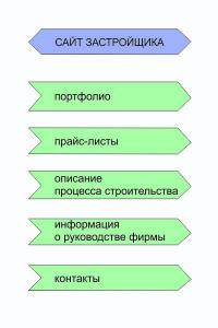 Схема хорошего сайта застройщика