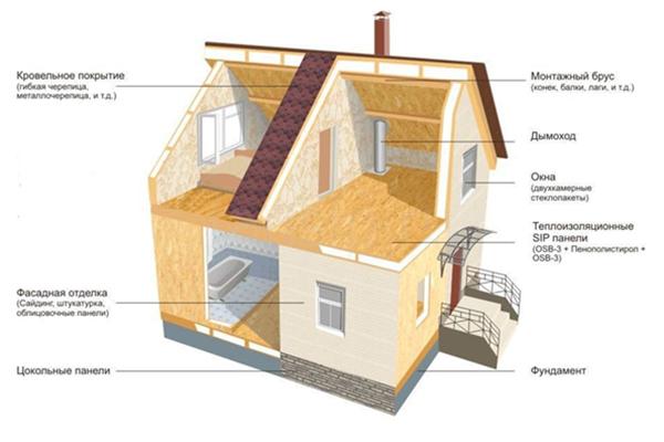 Схема домокомплекта из СИП панелей