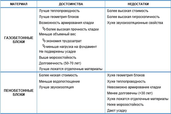 Плюсы и минусы газобетона и пенобетона
