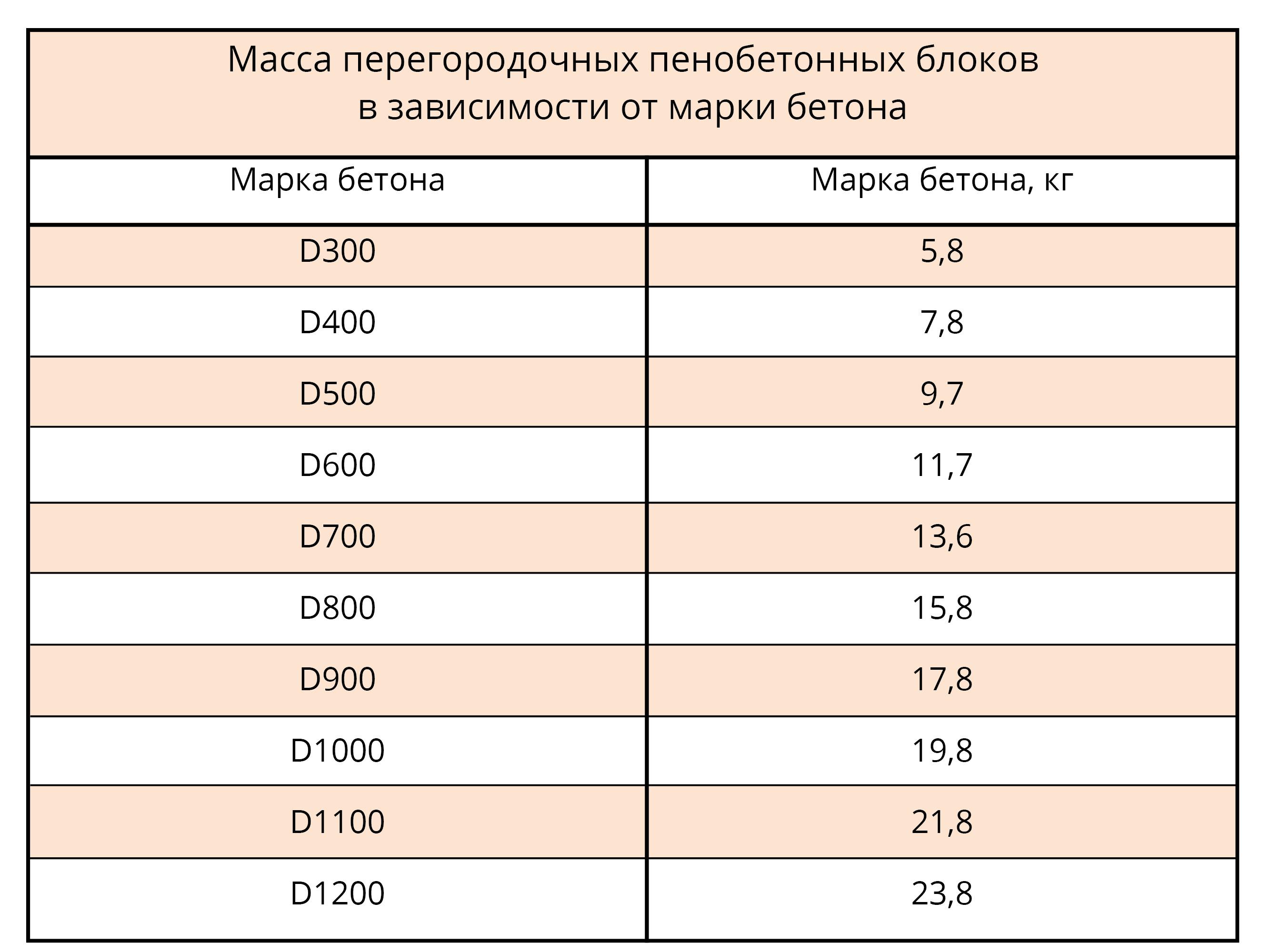Масса перегородочных пеноблоков в зависимости от марки бетона