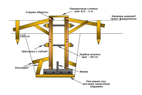 Конструкция съёмной опалубки