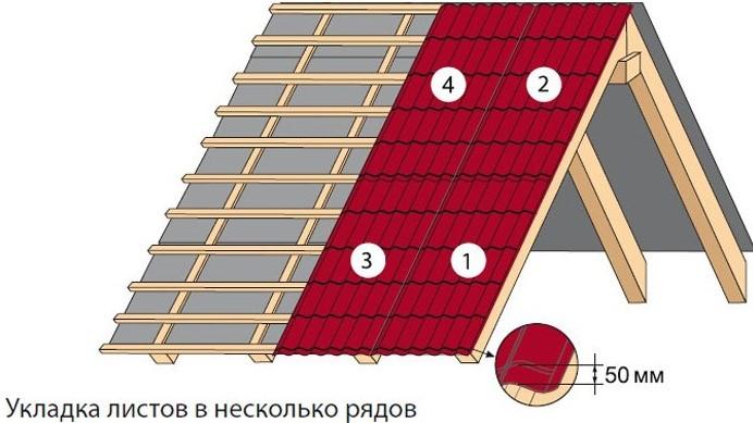 Правильная укладка металлочерепицы