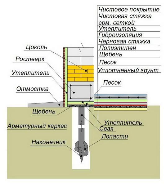 Утепление и гидроизоляция фундамента на винтовых сваях