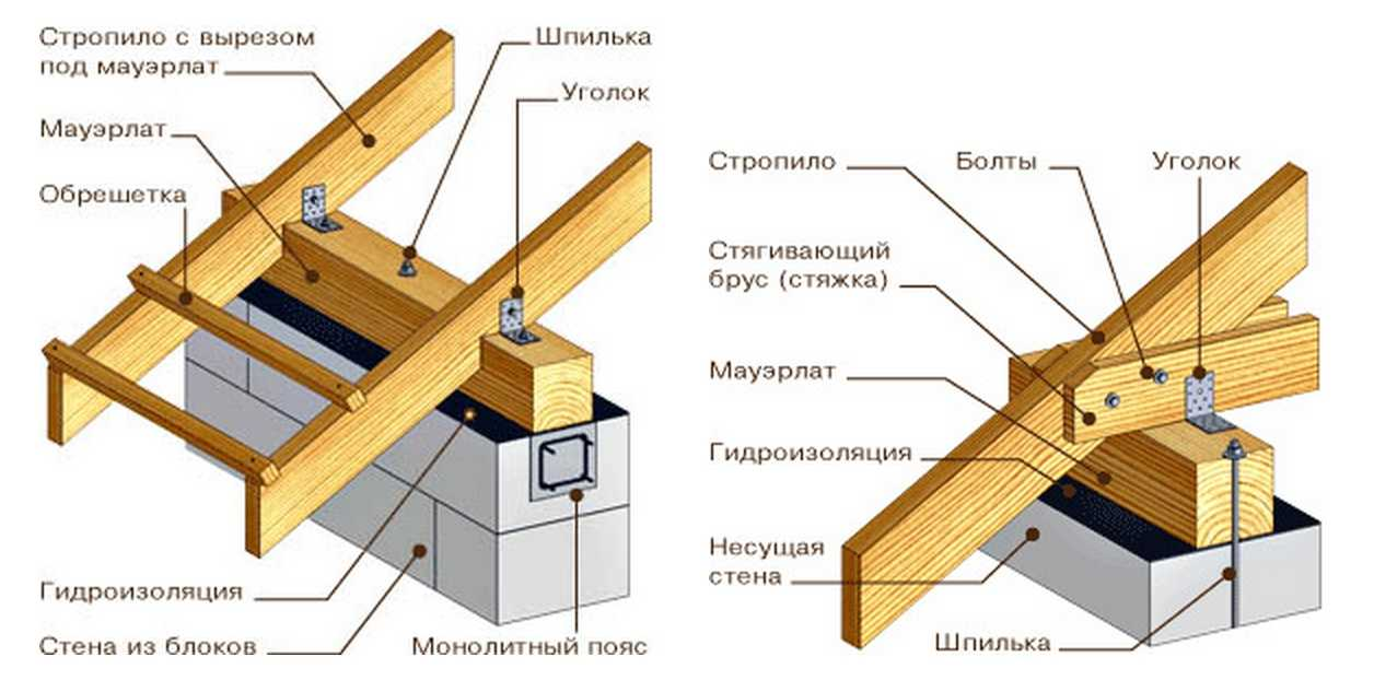 Как сделать крышу дома своими руками двухскатную
