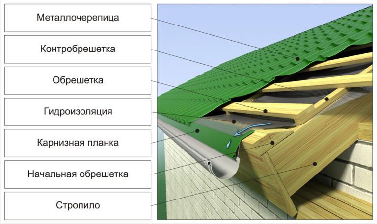 Крыша своими руками из металлопрофиля