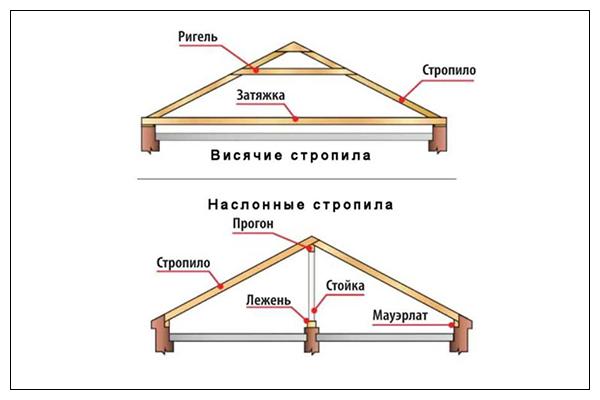 Здания изнутри пароизоляция