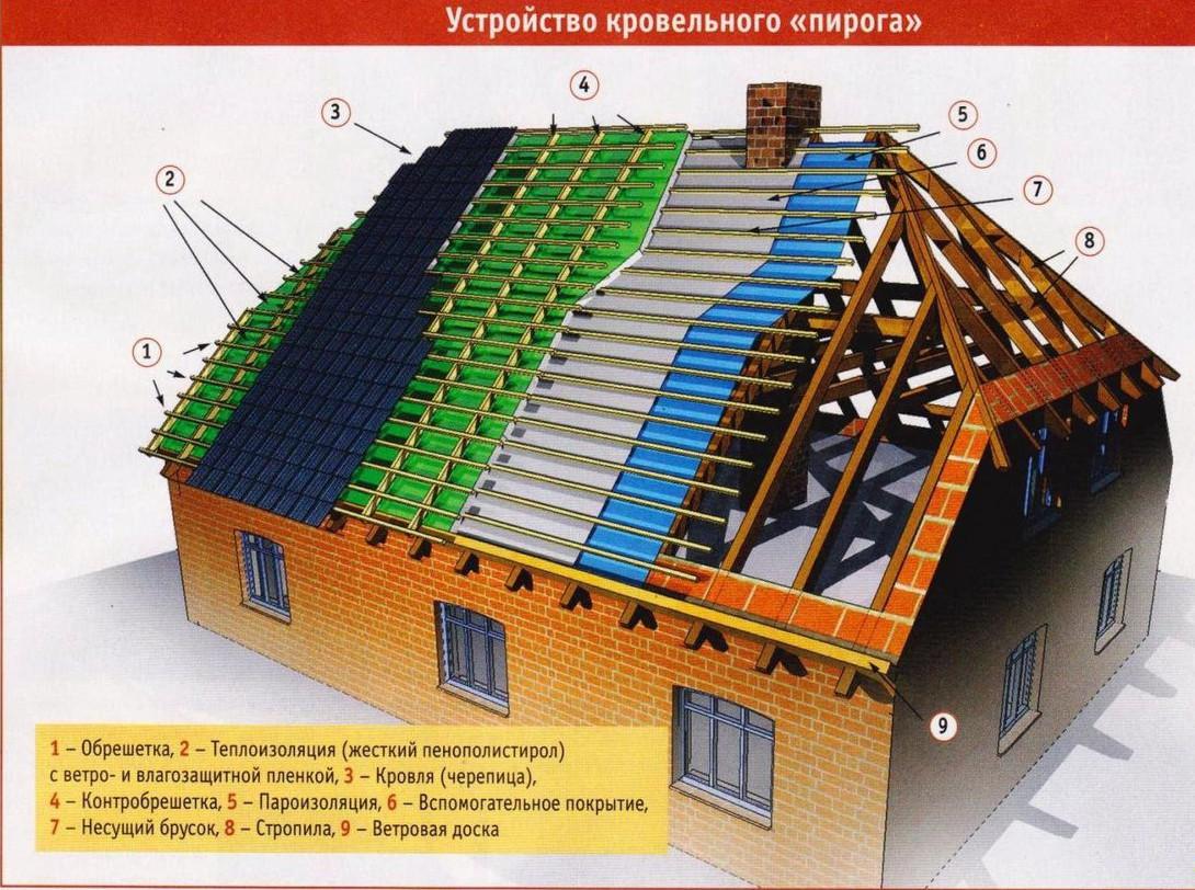 схема монтажа кладка 4 х скатные крыши