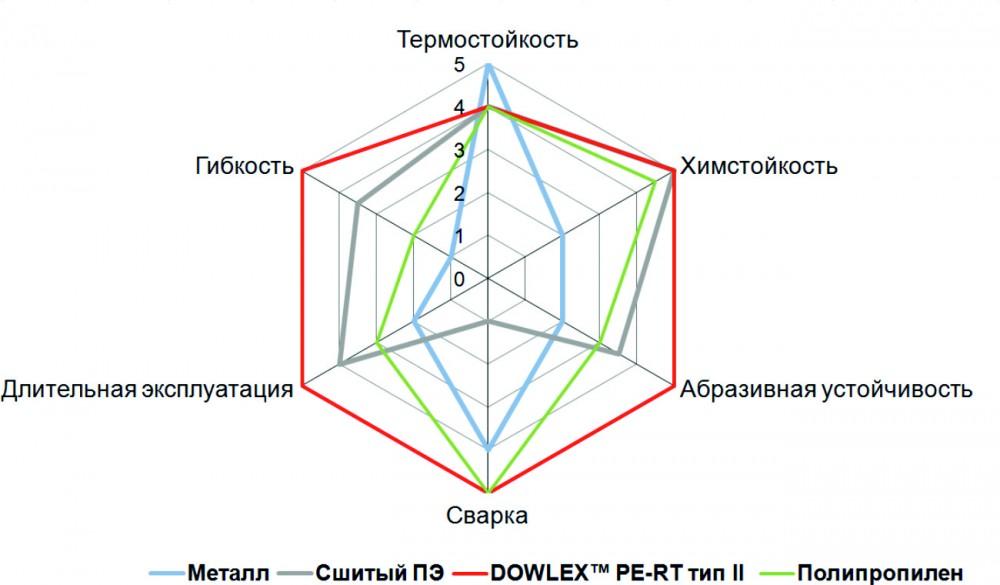 Сравнительная таблица характеристик труб