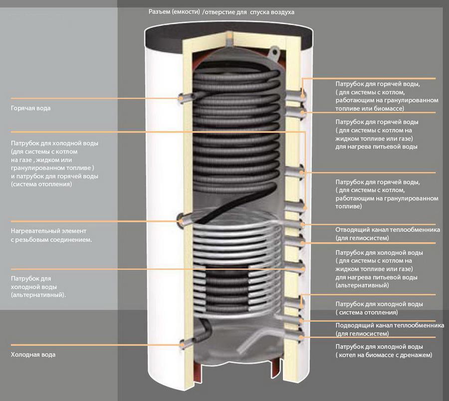Аккумуляторы тепла для системы отопления своими руками