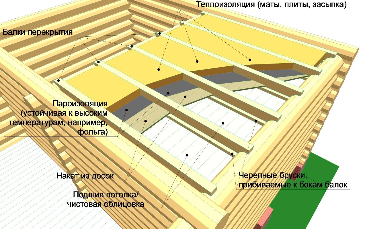 Утепляемый потолок