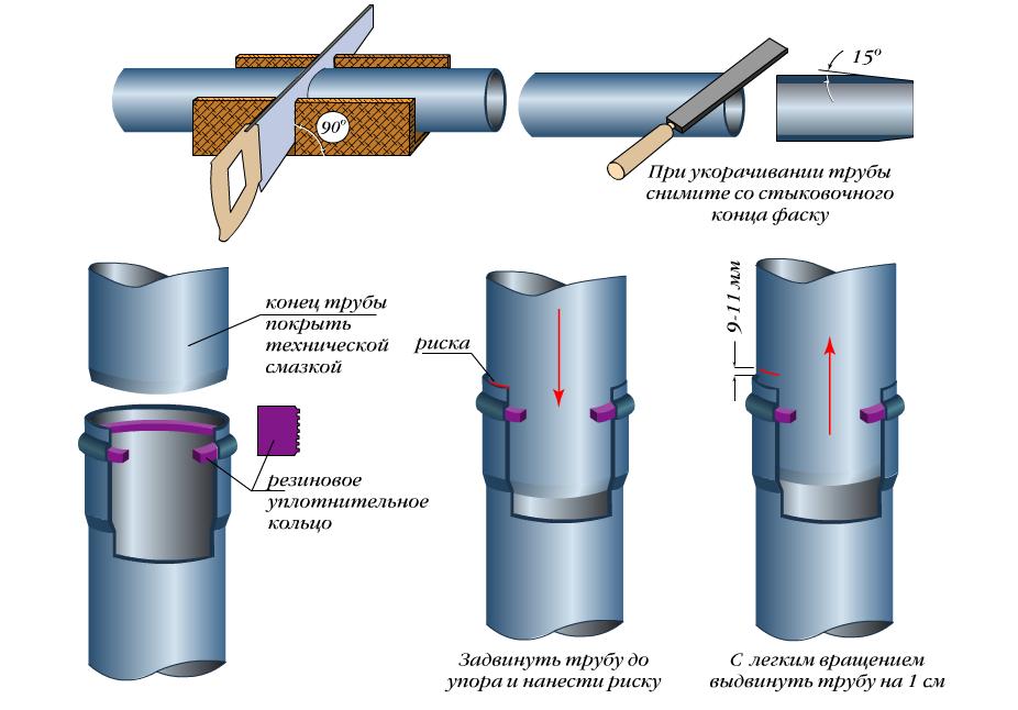 Соединение труб ПВХ для канализации