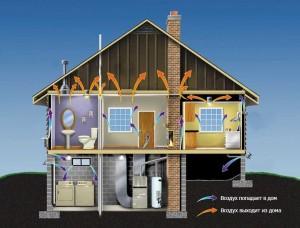 Вентиляция помещений в доме
