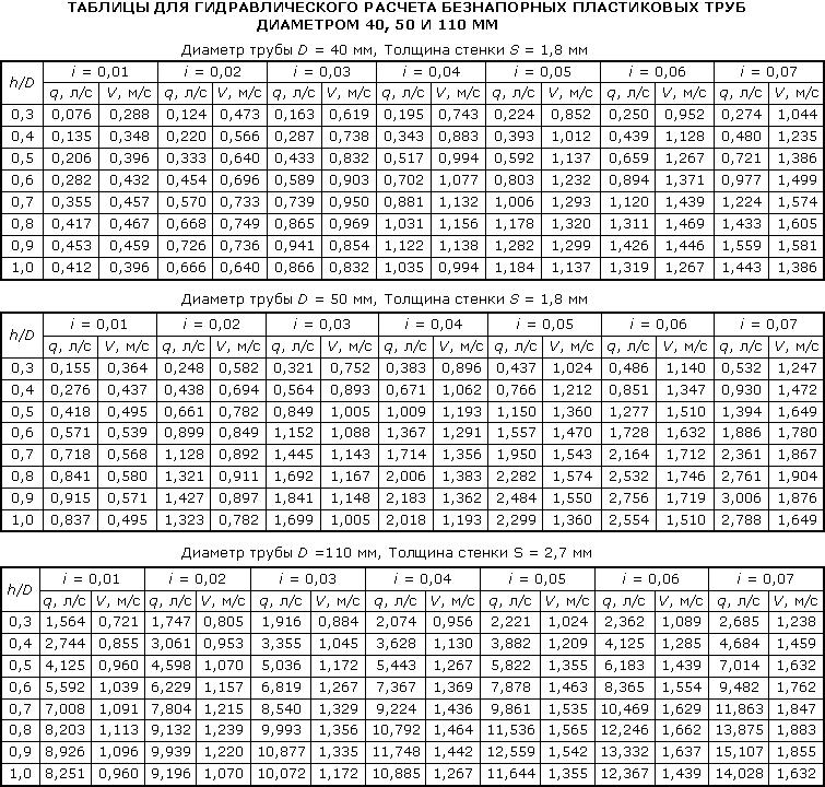 Гидравлический расчёт труб