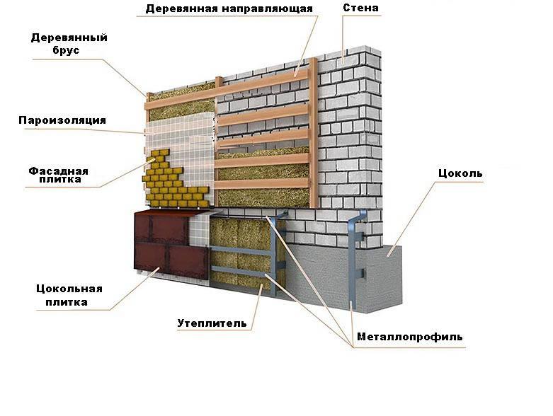Схема отделки цоколя