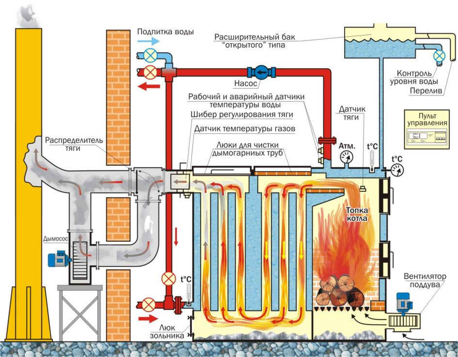 Отопление частного дома своими руками твердотопливный котел