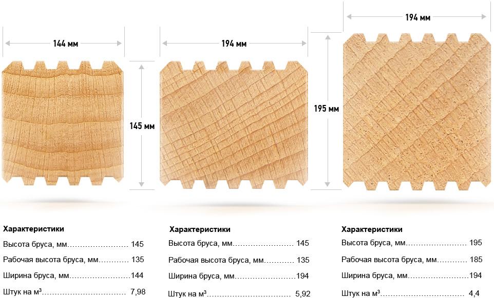 Размеры деревянного бруса