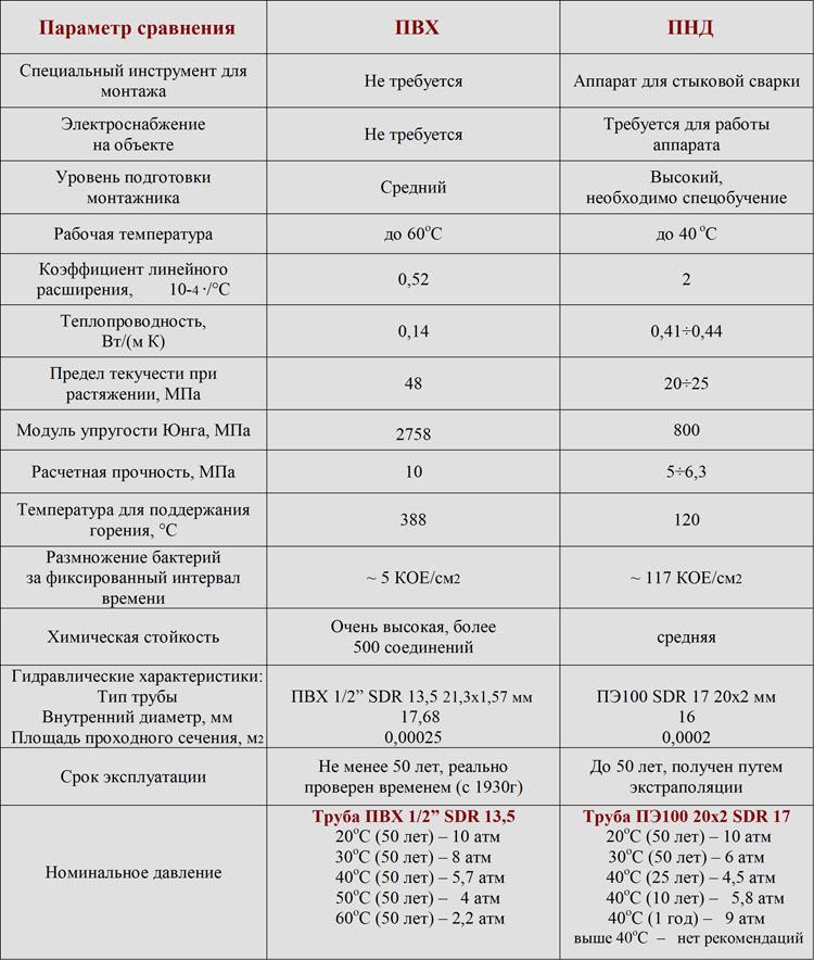 Сравнение труб ПВХ и ПНД