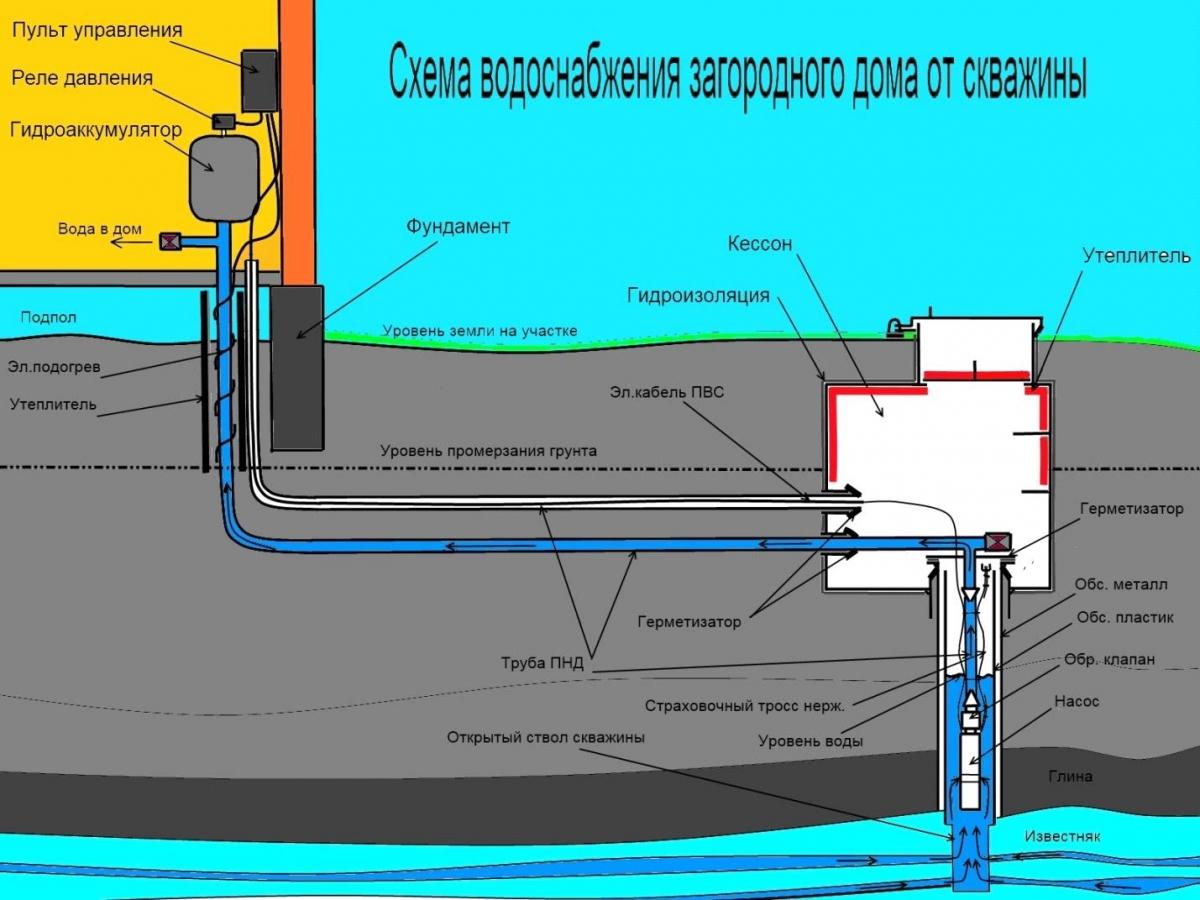 Водопровод в своем доКак сделать объемную картинку