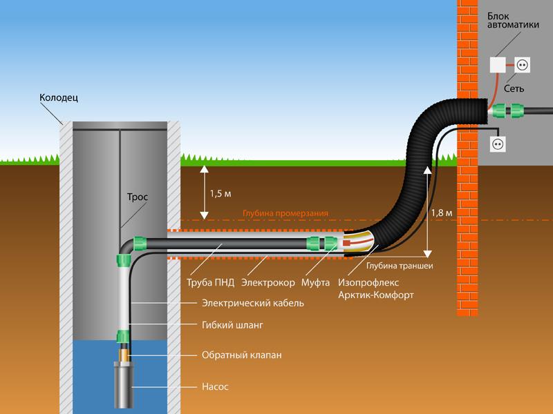 Зимний водопровод на даче из труб пнд
