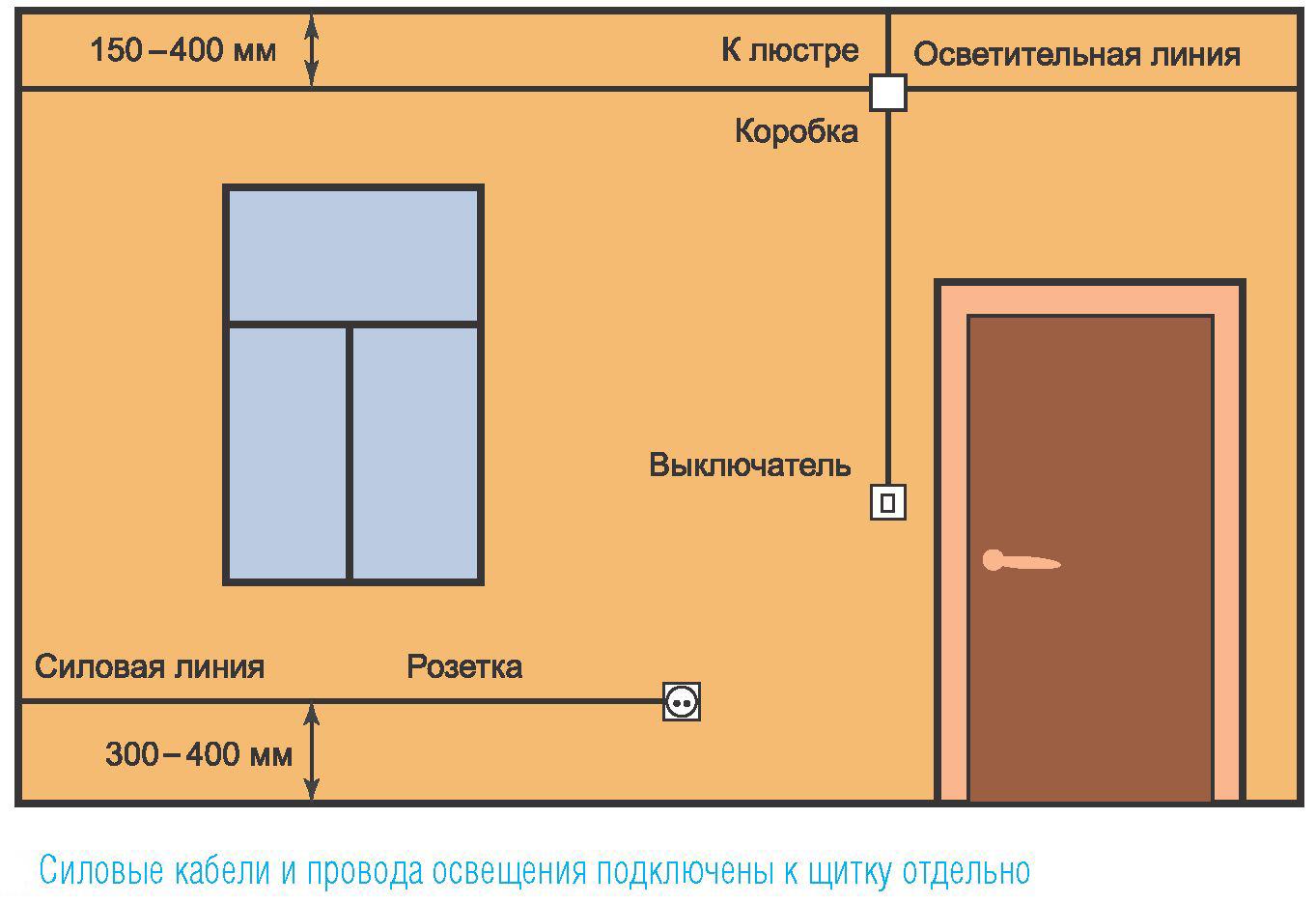 Схема силовых и осветительных проводов