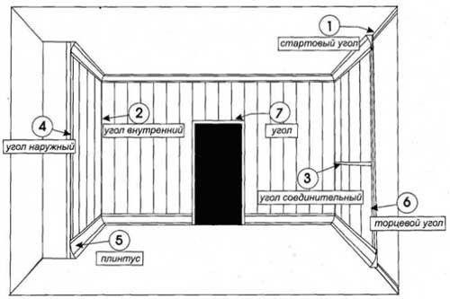 Схема деревянных стеновых панелей