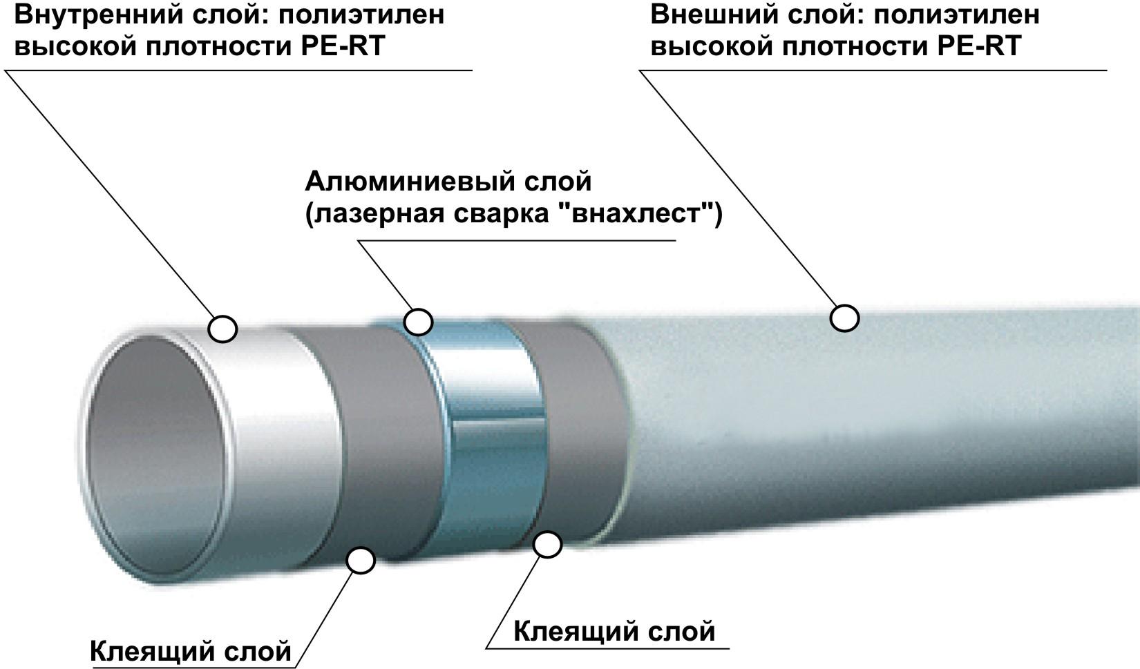 Устройство трубы ПВХ