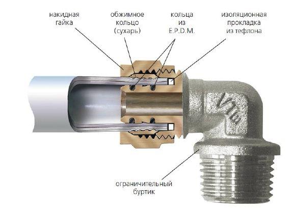 Соединение пластиковой трубы и металлической