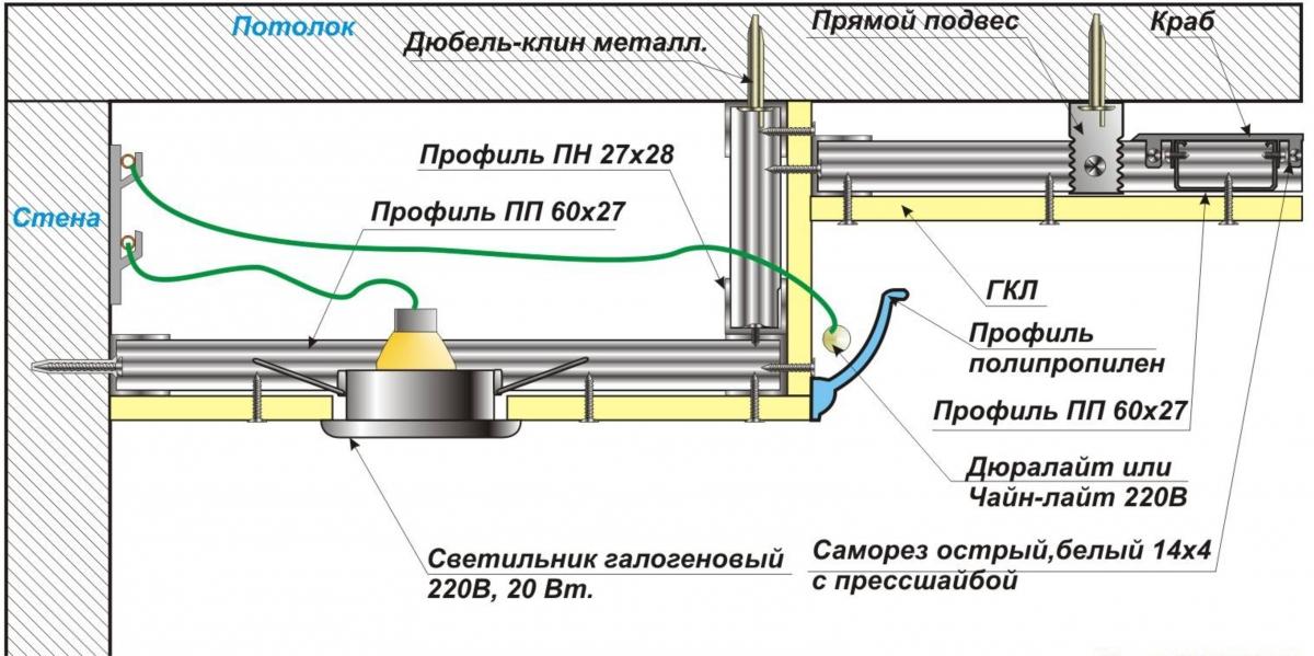 Схема двухуровневые потолки из гипсокартона