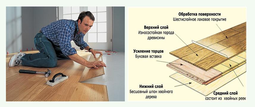 Устройство ламинатной доски