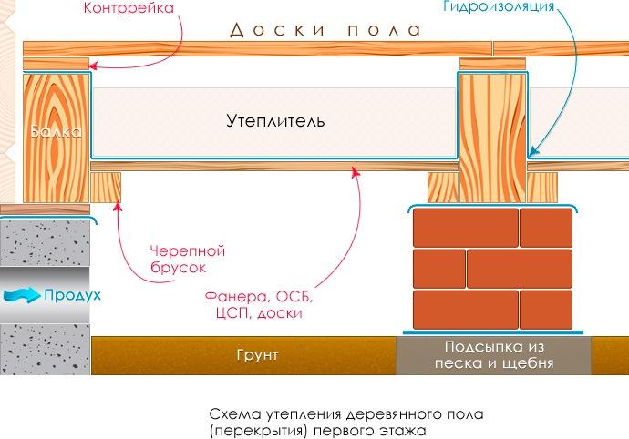 Схема утепления пола на втором этаже