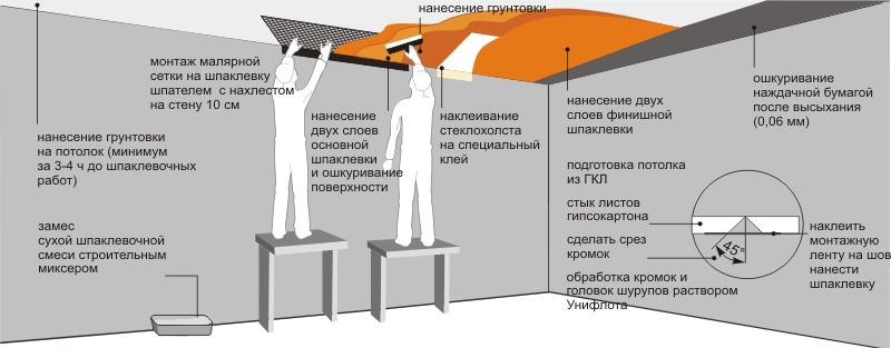 Схема установки потолка в ванной