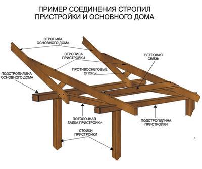 Соединение крыши дома и пристройки