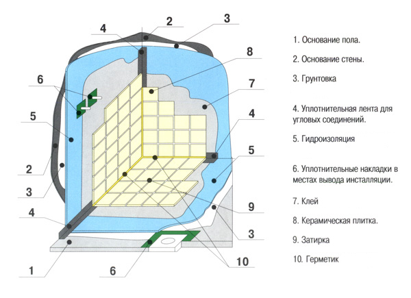 Гидроизоляция ванной комнаты в каркасном доме своими руками