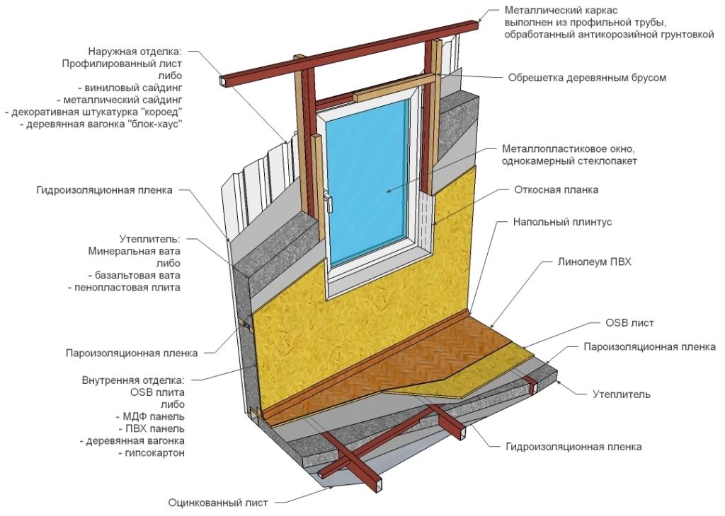 Утепление щитового дома минеральной ватой