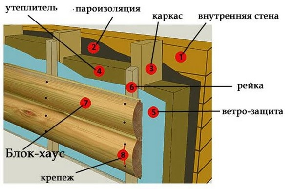 Схема отделки стены с имитацией бруса