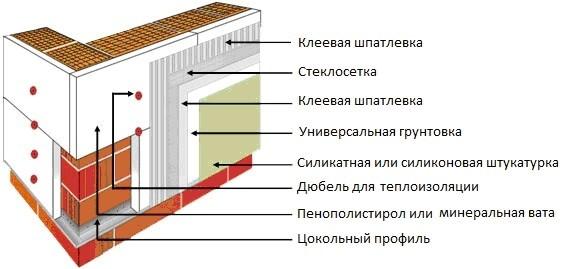 Утепление щитового дома пенополистиролом