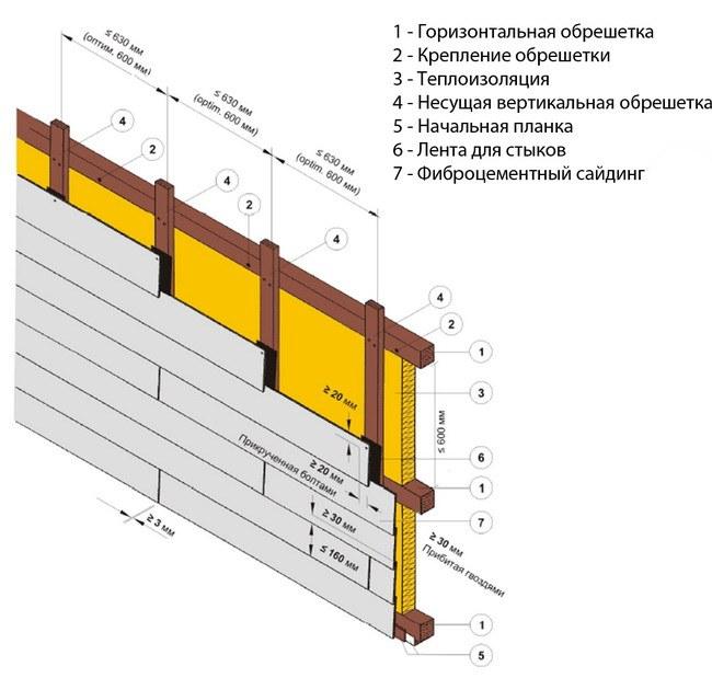 Монтаж сайдинга на фасад